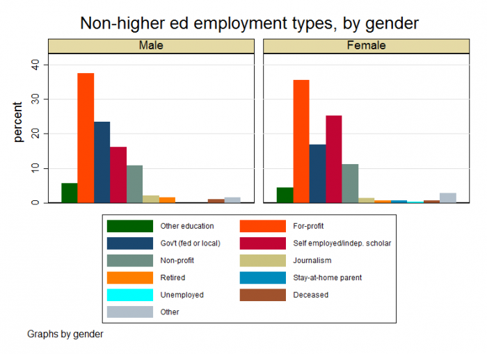 non-higher ed by gender